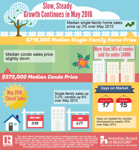 hbr-may-2016-housing-stats